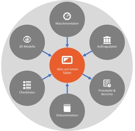 Ihr Datenprofit und die Potenziale für die Kundengewinnung